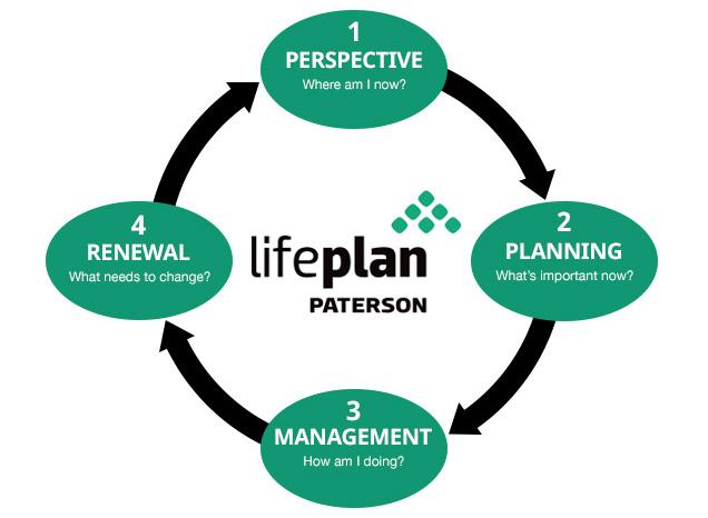 LifePlan-Process-Chart